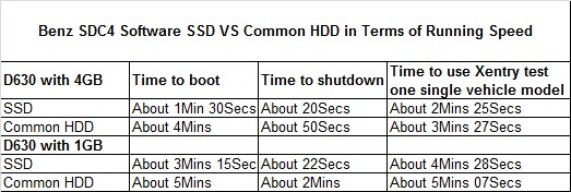 comparison between normal hdd and ssd
