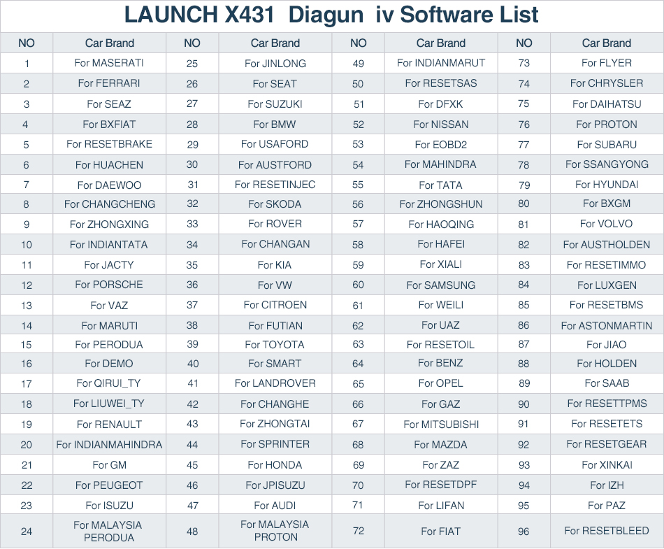 launch diagun iv software list display