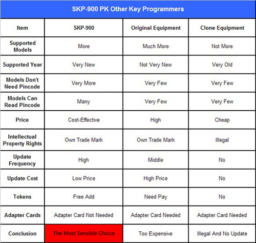 SKP900 Key Programmer Advantages