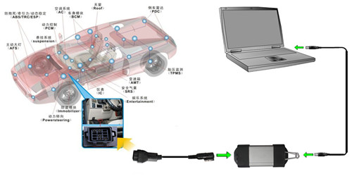Renault CAN Clip OBD Cable Connection