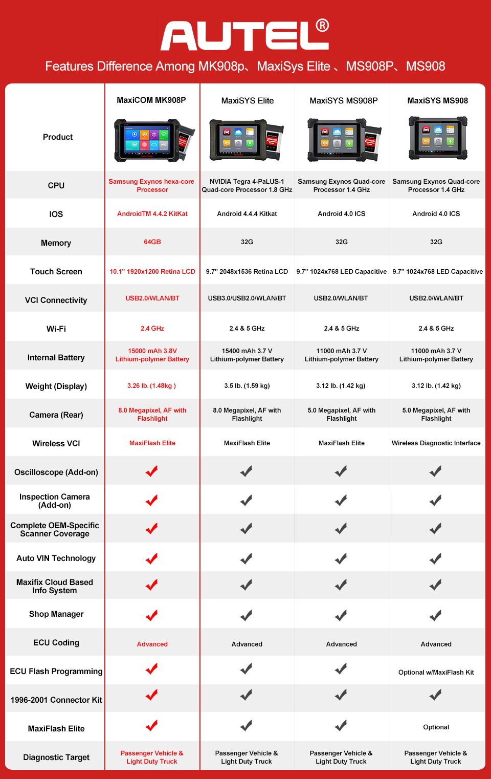 autel maxicom mk908p compared with maxisys ms908p